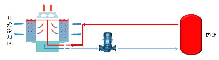 当前位置: 首页 > 产品中心 > 温控工程技术 系统原理:系统循环水对